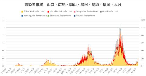 西日本感染者推移721