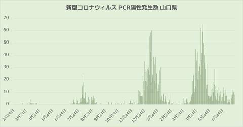 山口県感染者発生数721