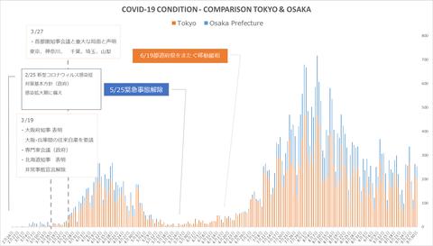 東阪状況比較930
