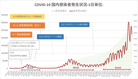 COVID19国内発生状況117