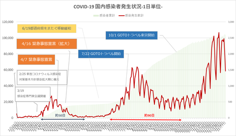 COVID19国内発生状況127