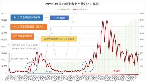 COVID19国内発生状況930