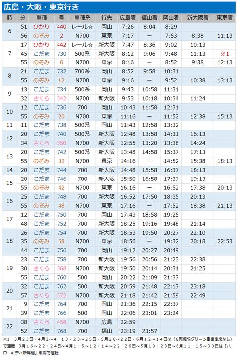 [徳山駅]新幹線上り2019316改定