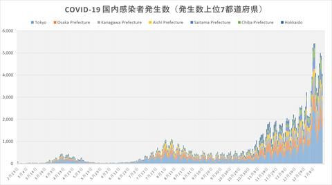 COVID19感染発生傾向117