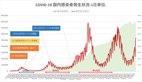 COVID19国内発生状況722