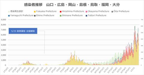西日本感染者推移117