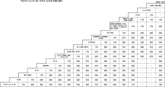 JRバス光線運賃表