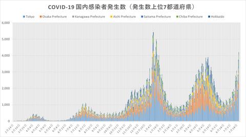 COVID19感染発生傾向722