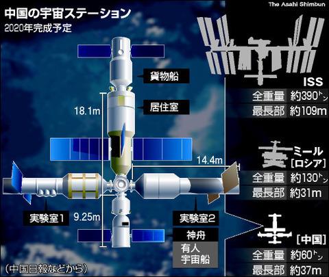宇宙ステーション 中国