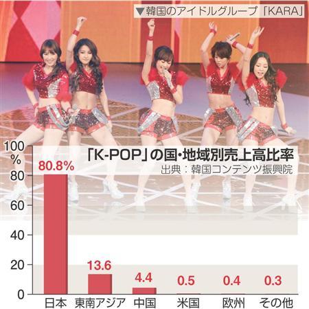 K-POP 売上