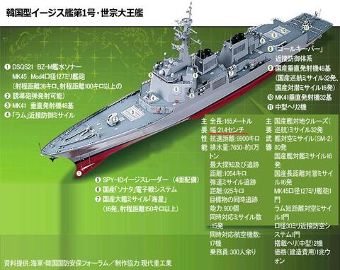 韓国 イージス艦