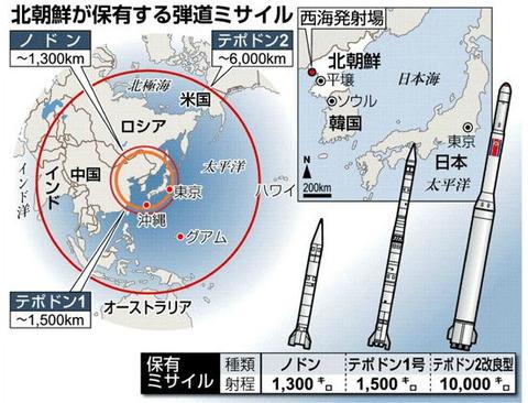 ミサイル 北朝鮮