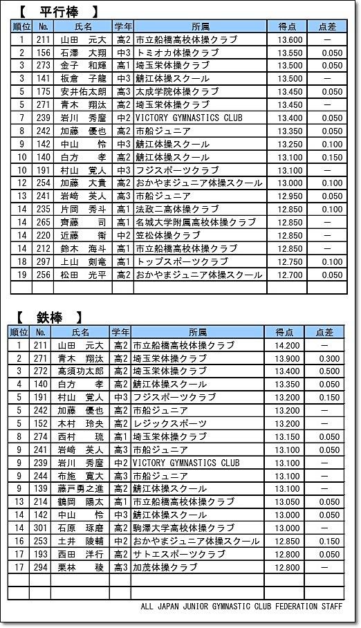 全日本ジュニア20-7