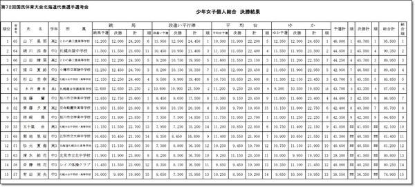 第72回国体北海道予選会4