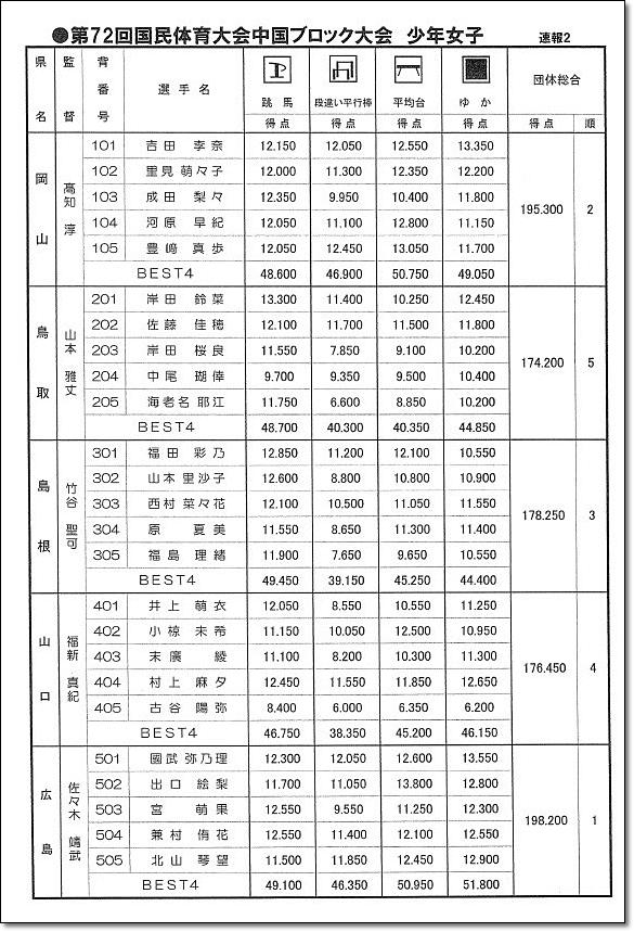 中国ブロック大会3