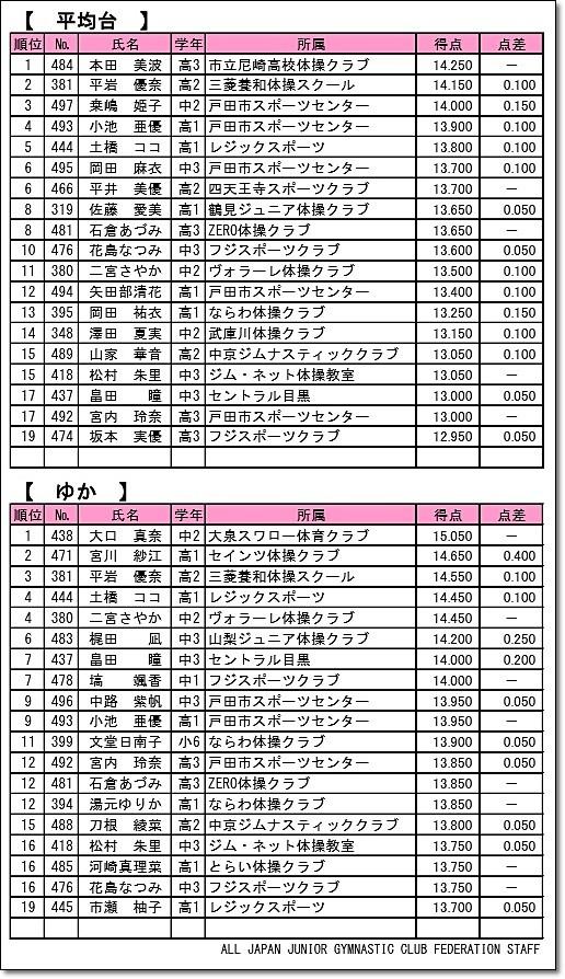 100全日本ジュニア50-13