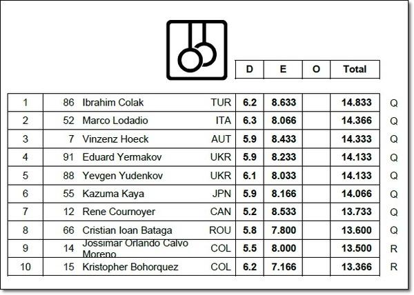 ハンガリー予選3