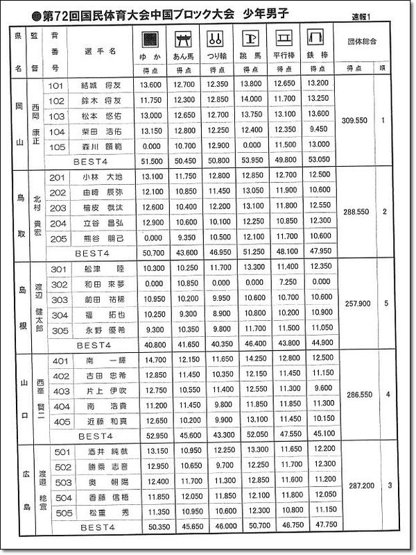中国ブロック大会2