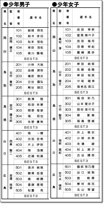 中国ブロック演技順2