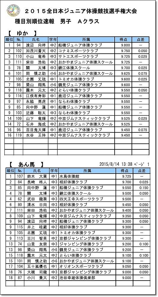 全日本ジュニア5-2