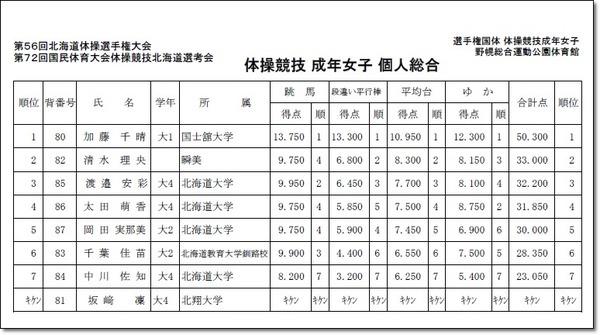 第72回国体北海道予選会3