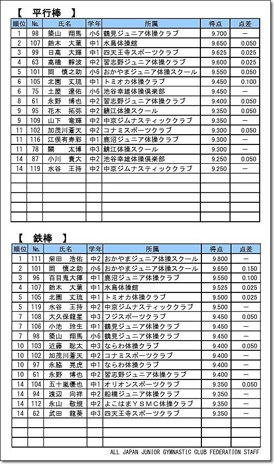 全日本ジュニア5-4