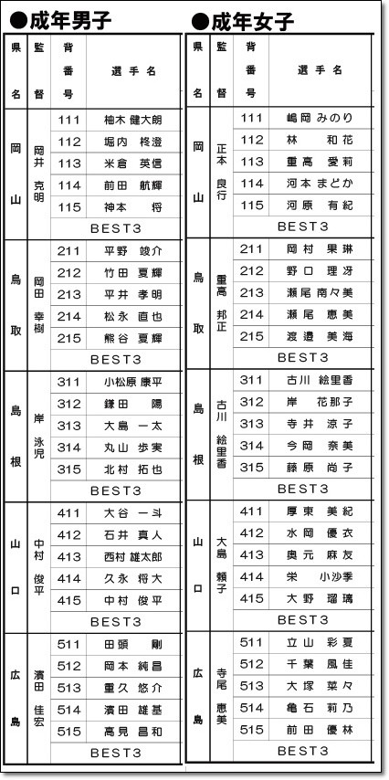 中国ブロック演技順1