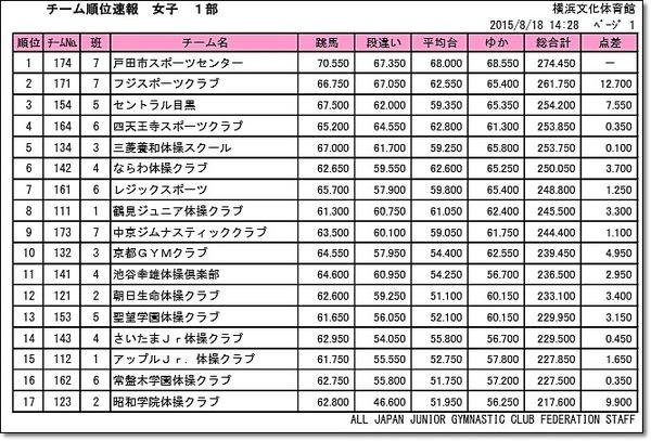 100全日本ジュニア50-8