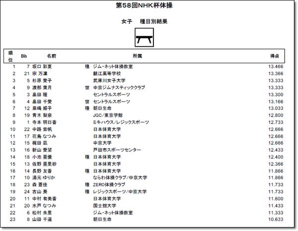 NHK結果13