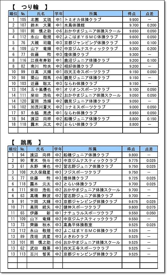 全日本ジュニア5-3