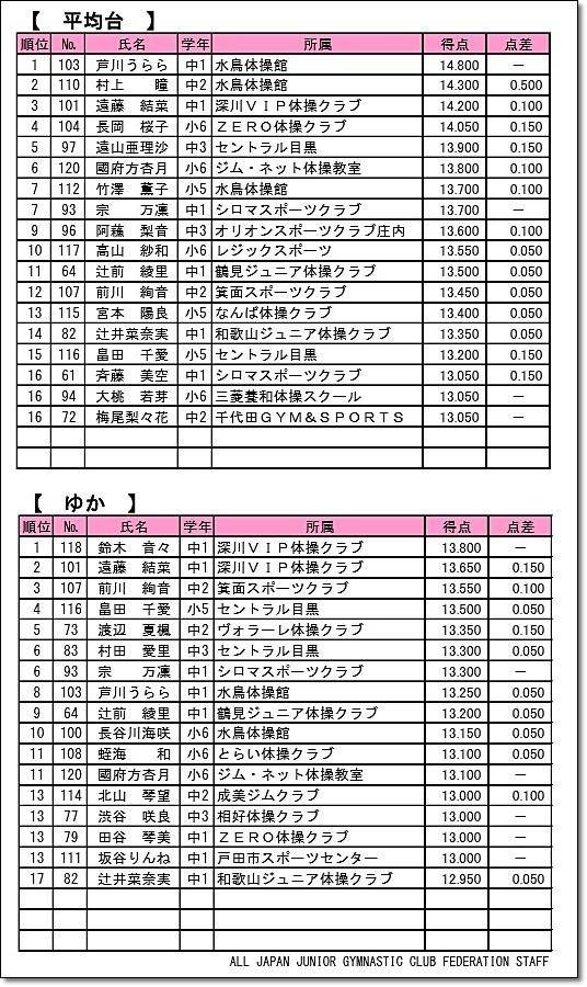 全日本ジュニア6-2