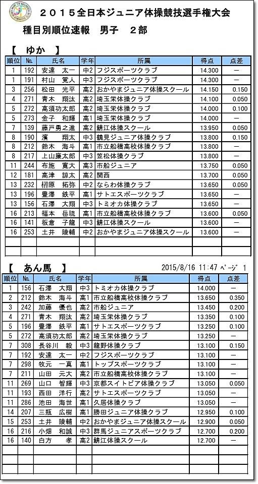 全日本ジュニア20-5