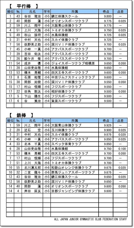 全日本ジュニア2-3
