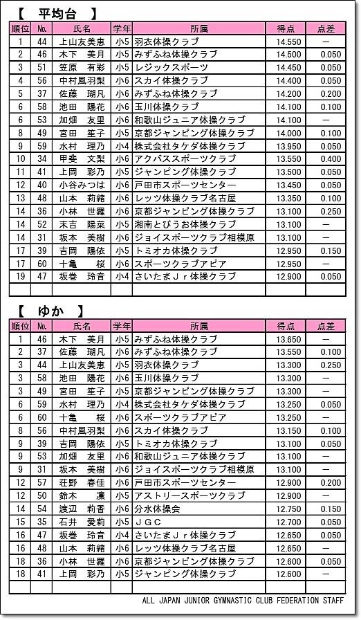 全日本ジュニア3-3