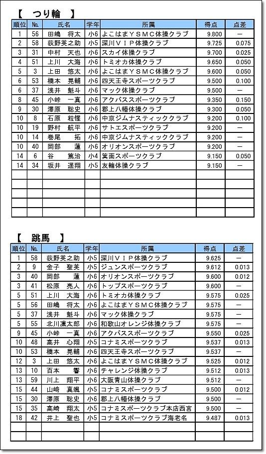 全日本ジュニア2-2