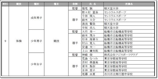 千葉県選手団
