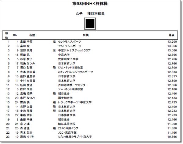 NHK結果14