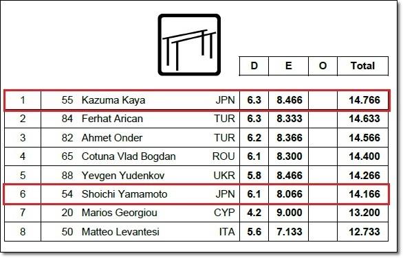 ハンガリー決勝結果5
