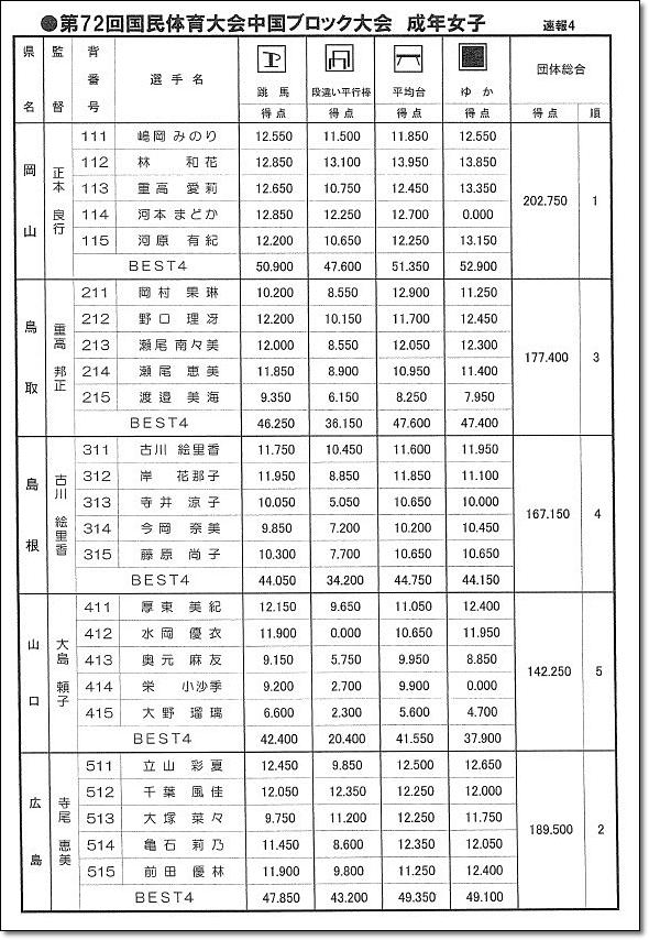 中国ブロック大会5