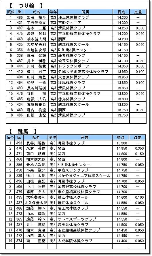 100全日本ジュニア50-6