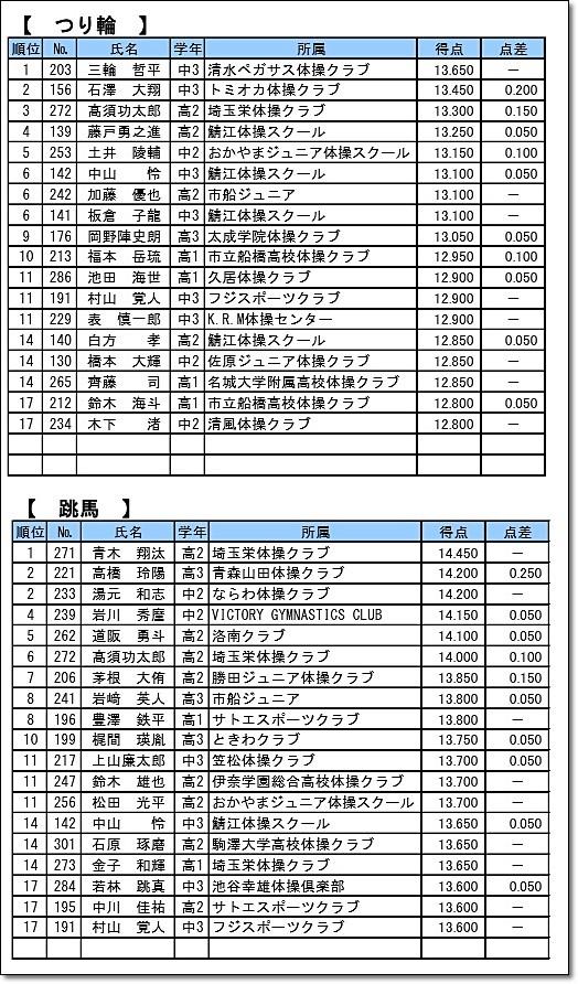 全日本ジュニア20-6