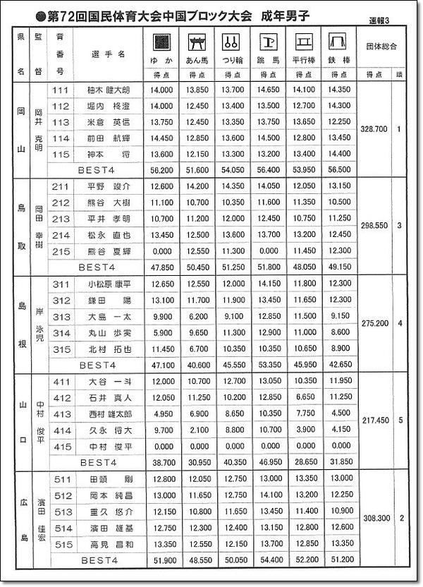 中国ブロック大会4