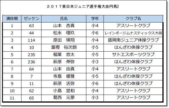 〇東ジュニア選手7