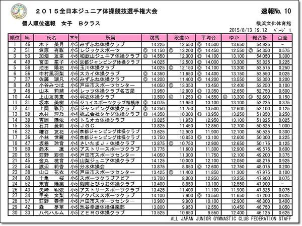 全日本ジュニア3