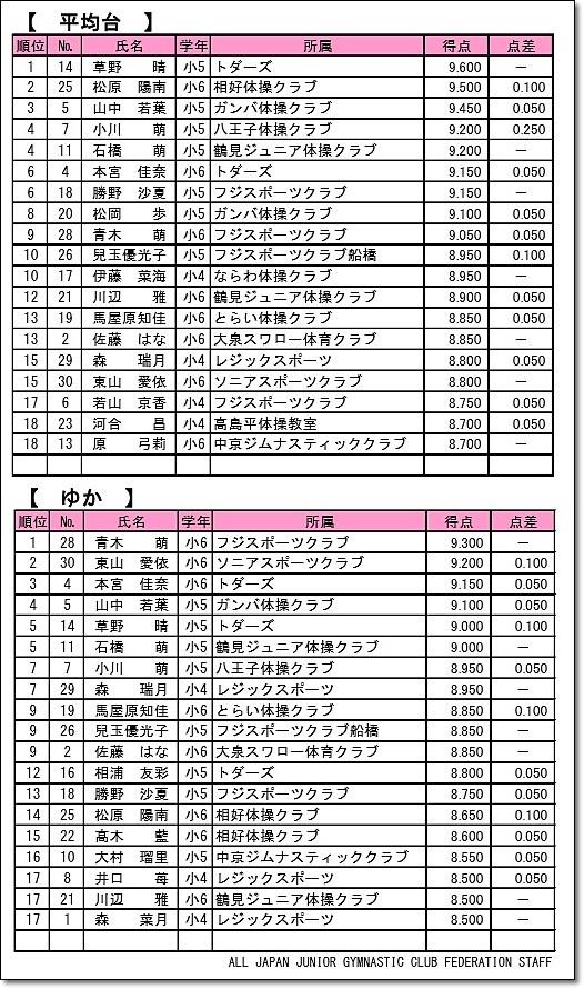 全日本ジュニア4-3