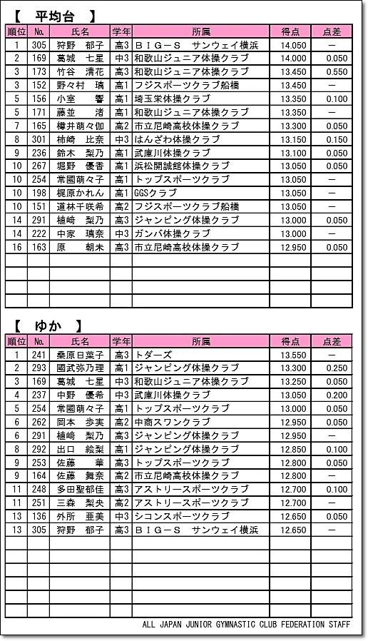 全日本ジュニア30-6