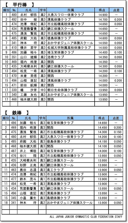 100全日本ジュニア50-7