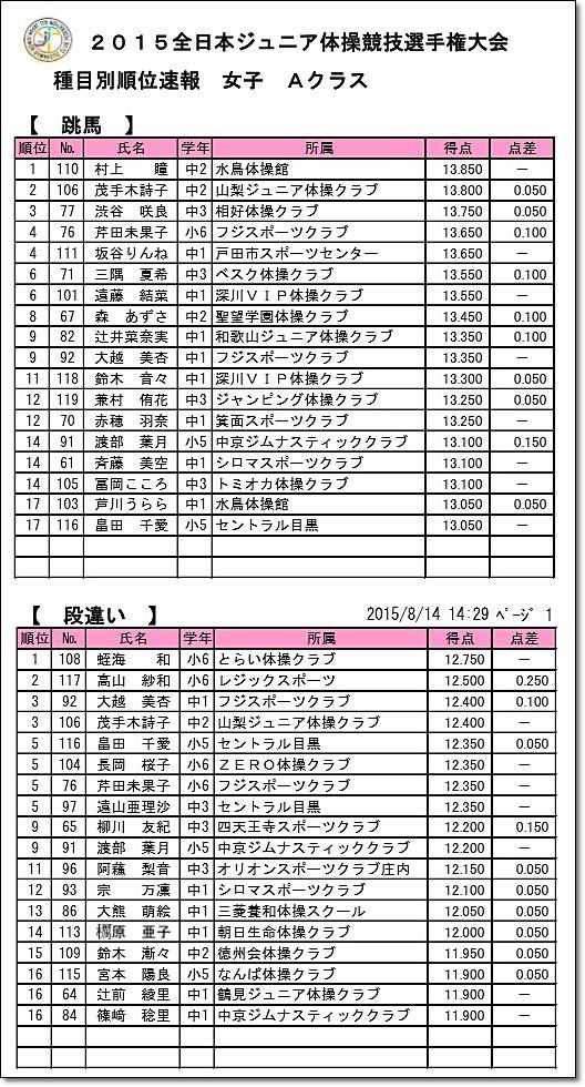 全日本ジュニア6-1