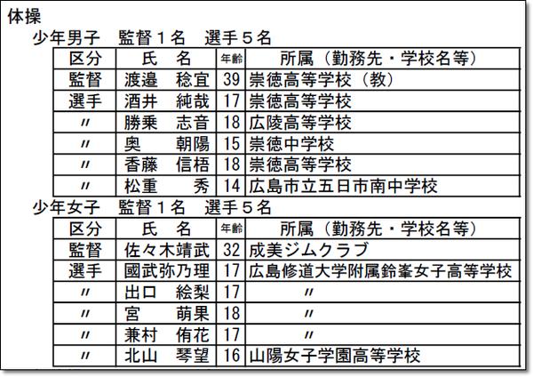 広島県選手団名簿