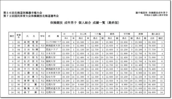 第72回国体北海道予選会1